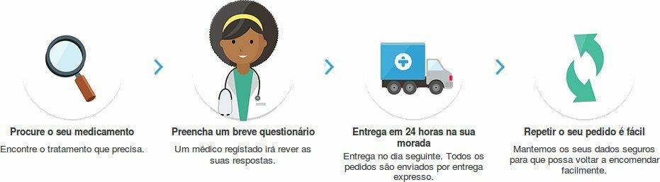 Como encomendar Aciclovir ao melhor preço na farmácia online: os passos a seguir